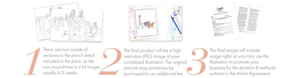 Custom Illustrations for Business Use by Joanna Baker